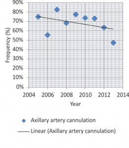 Figure 1. Femoral artery cannulation trend over time.