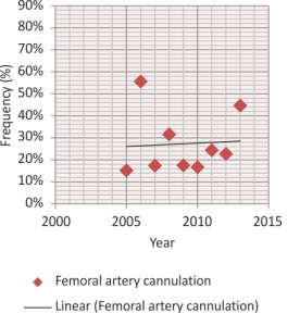 Figure 2. Axillary artery cannulation trend time.
