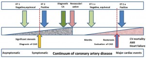 Figure 1. The accuracy value of exercise testing is correlated with the severity of CAD and the moment when we apply the test in continuum of coronary artery disease. The cut-point used for abnormal ST-depresion could coincide with the apearence of significant stenosis. Earlier we performe the test, better will be the prognosis, either for suspected CAD or for already knew CAD. ET=exercise testing; CA=coronary angiography. ET1 and ET 1a=tests performed in a moment when the lesions are minimal; ET 2 and ET 2a=tests performed when the lesions are clinical and/or hemodynamic significants.