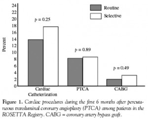 Figure 3A. Cardiac procedures during the first 6 months after percutaneous transluminal coronary angioplasty (PTCA) among patients in the ROSETTA Registry. CABG=coronary artery bypass graft.