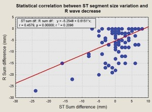 Figure 9. ST segment size variation and R wave decrease – statistical correlation.
