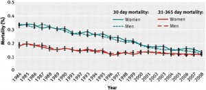 Figure 1. Change in short and intermediate term mortality after ST elevation myocardial infarction. Standardised 30 day and 31–365 day mortality after first hospitalization for myocardial infarction among men and women between 1984 and 2008 in Denmark33. Reprinted with permission from BMJ Publishing Group.