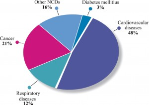 Figure 2. Global distribution of deaths from non-communicable diseases (NCDs).