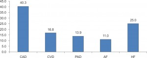 Figure 3. Percentages (%) of patients with associated cardiovascular diseases: CAD – coronary diseases;CVD - cerebrovascular diseases; PAD – peripheral artery diseases; AF - atrial fibrillation; HF – heart failure.