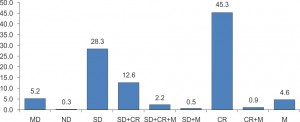 Figure 4. Percentages (%) of patients with BP determined by the following methods: missing data-MD; not determined-ND; self-determination-SD; self-determination +consulting room–SD+CR; self-determination +consulting room+24h monitoring-SD+CR+M; self-determination+24h monitoring- SD+M; consulting room- CR; consulting room+24h monitoring- CR+M; 24h monitoring- M.