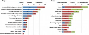 Figure 5. Pipeline comparison; cardiovascular drugs and devices.