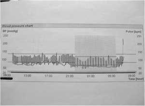 Figure 7. The blood pressure graphic/24h after 3 months of treatment.